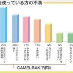 CamelBak Thermo Flasche Podium Big Chill Sport, Sport de la marque image 3 produit